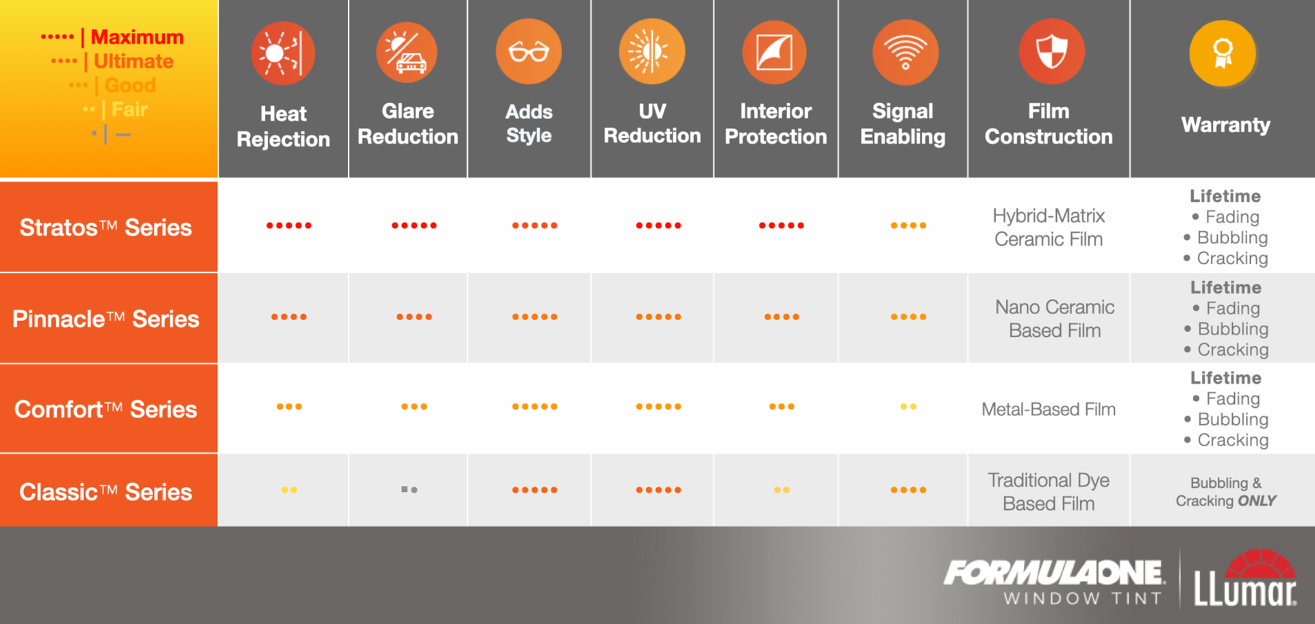 Automotive Window Film Comparison Chart